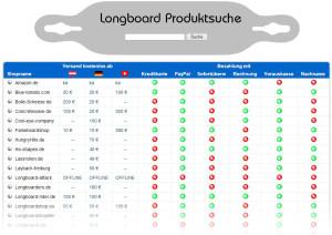 LongboardshopINFO